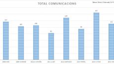 comunicacions2015