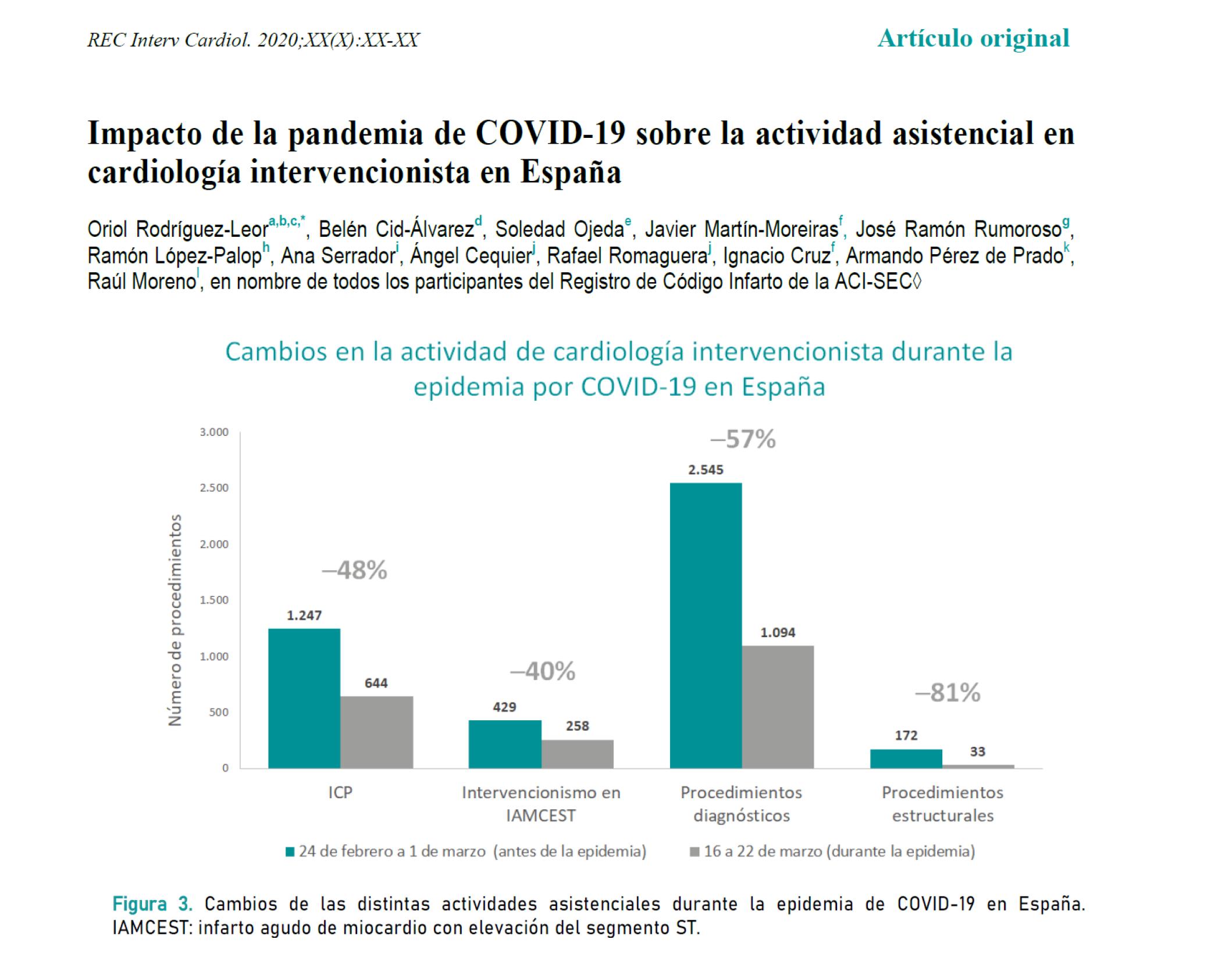 Impacto pandemia COVID19 actividad asistencial cardiologia españa